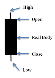 Basic candlestick pattern