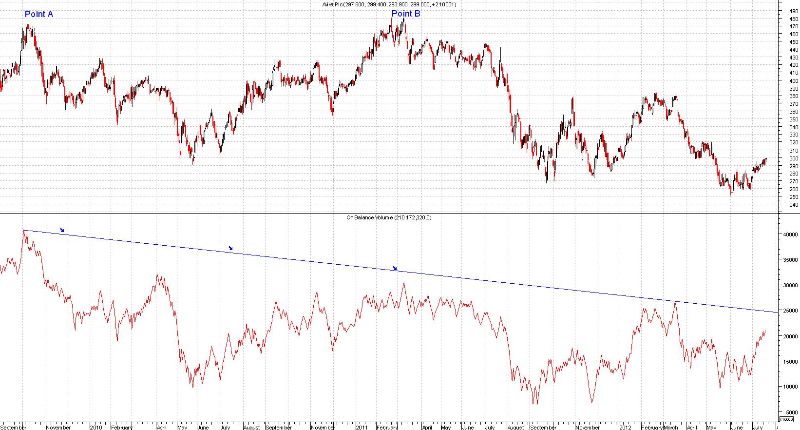 obv-divergence