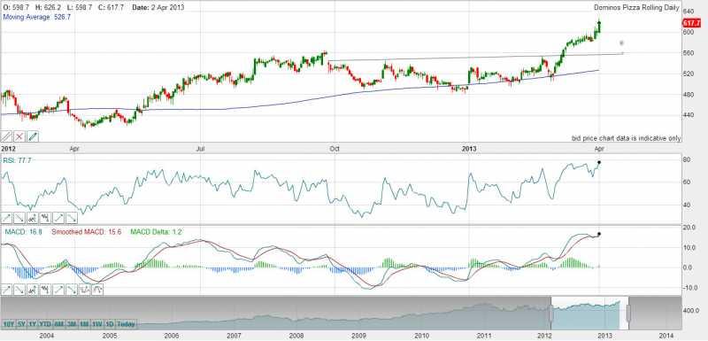 Free Stock Charts | 1st-7th April Stock Charts | ChartsView