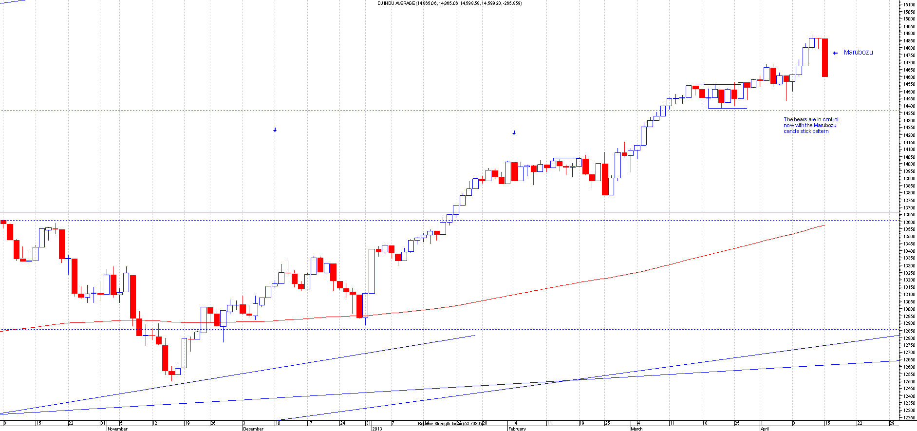 dow15thapril