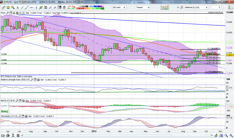 EurUsd_-_weeklyclose_up_-_29-10-12.png