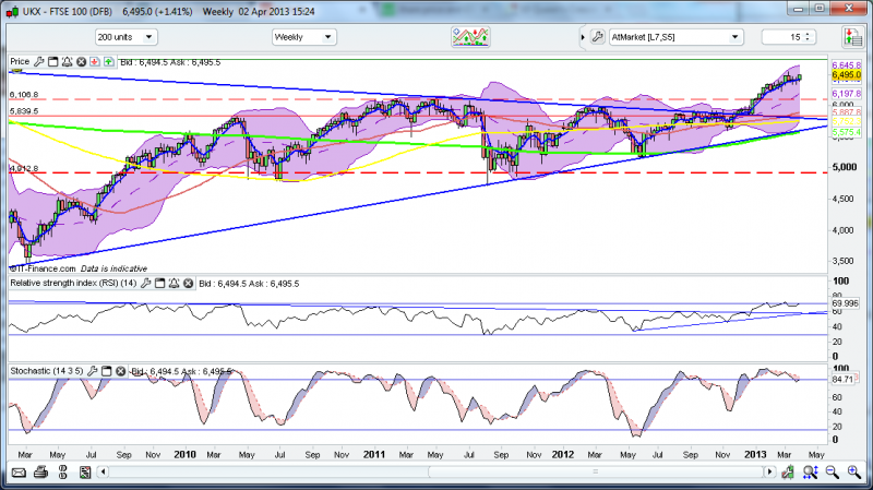 FTSE_-_weekly_-_2-4-13_001.png