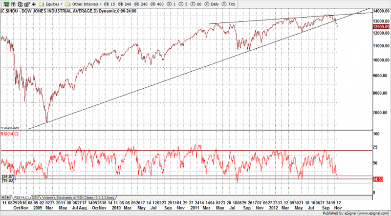 dow_2012-11-15.png