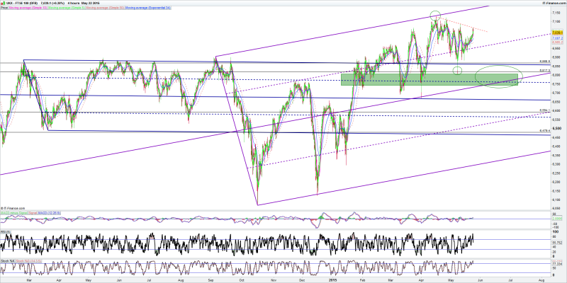FTSE100DFB_4Hour.png