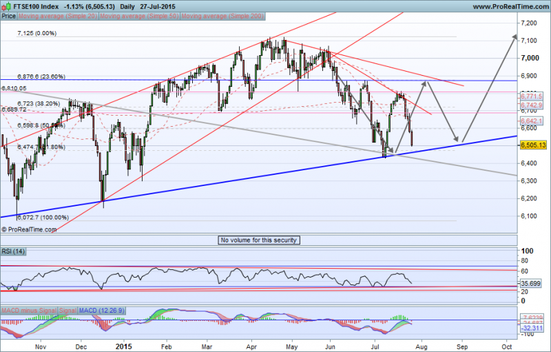 FTSE100Index28.07.png