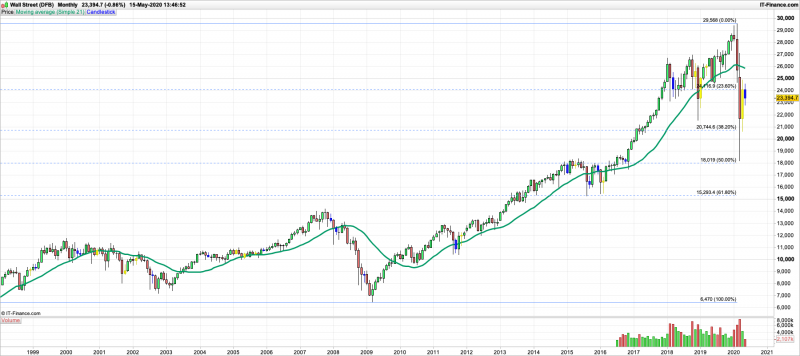 DJI-Monthly.png
