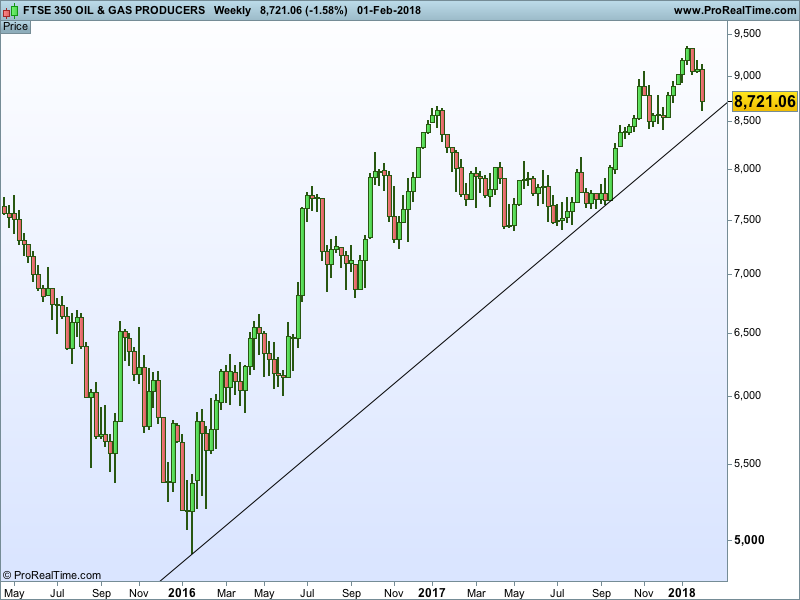 FTSE350OILPROD-Weekly.png