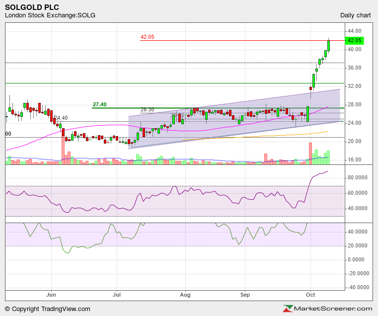 SOLG-10102020-Daily-Breakout.jpeg
