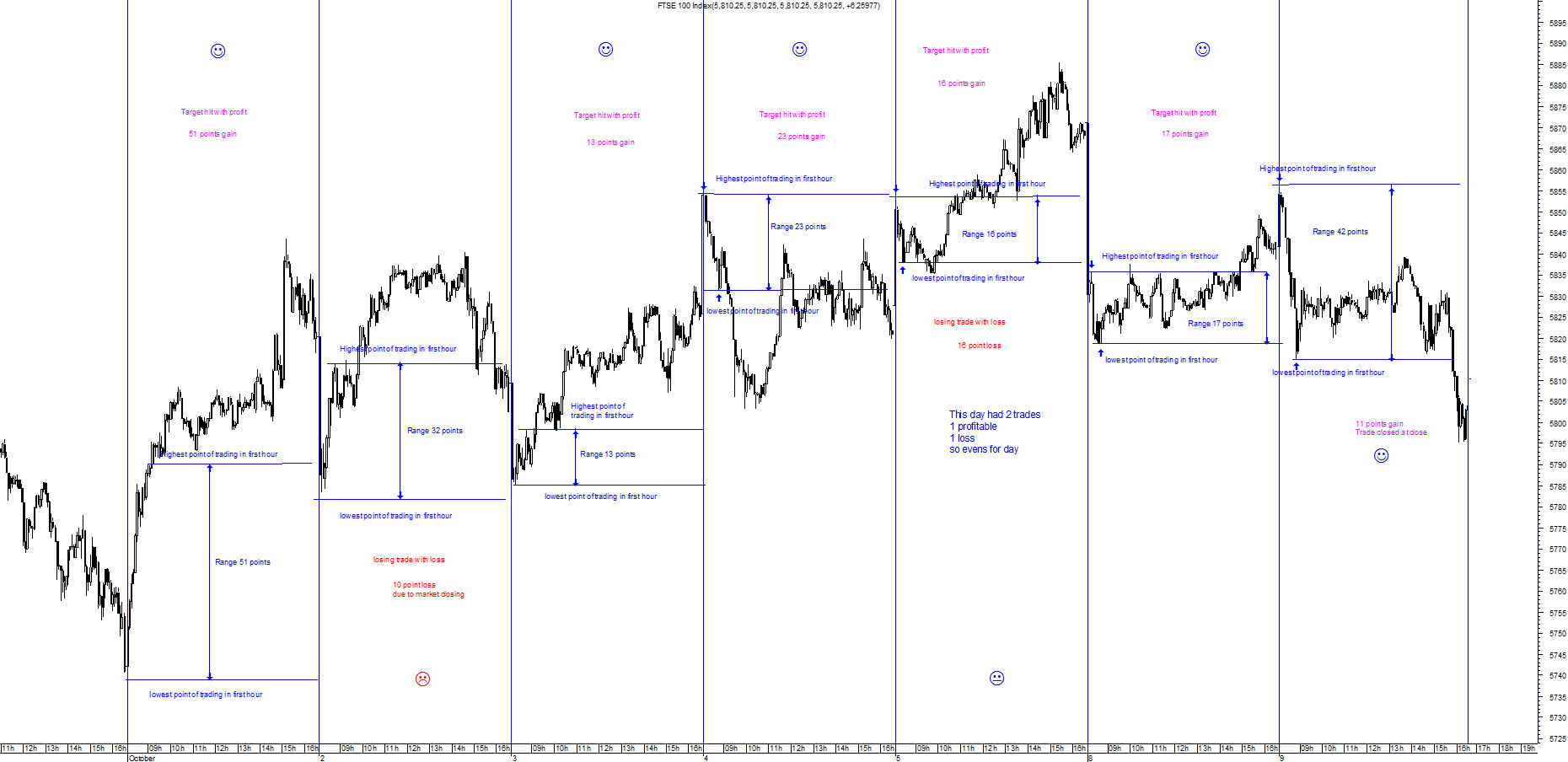 1-hour-trading-system