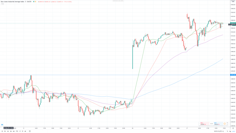 Dow-5min.PNG
