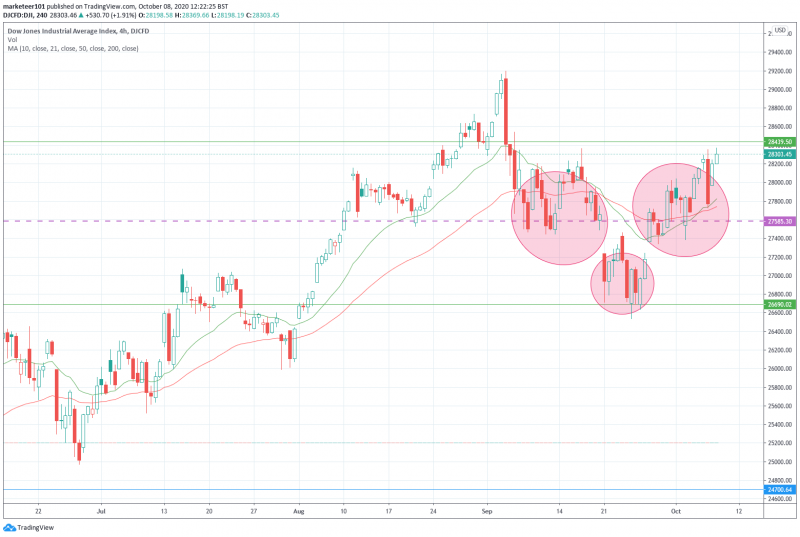Dow4hourly.png