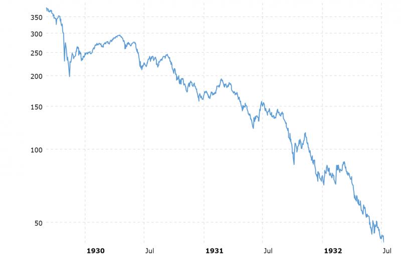 dow-jones-crash-1929-bear-market-2020-06-14-macrotrends.png